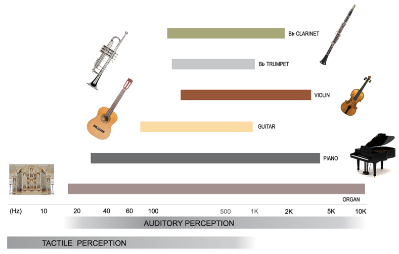 Audio-tactile frequency range of music instruments